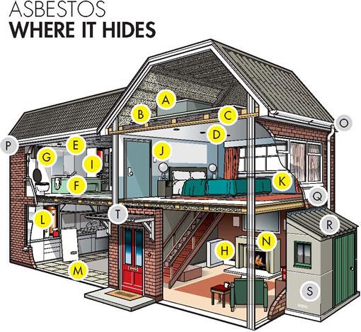 Asbestos - Where It Hides