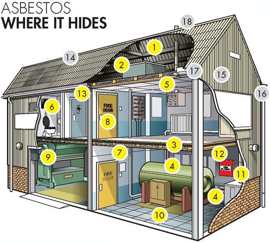 Asbestos - Where It Hides (Industrial)